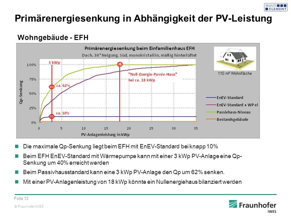 Primärenergiesenkung in Abhängigkeit der PV-Leistung