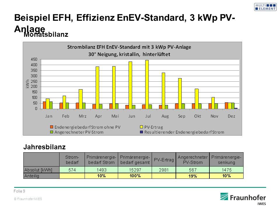 Beispiel EFH, Effizienz EnEV-Standard, 3 kWp PV-Anlage