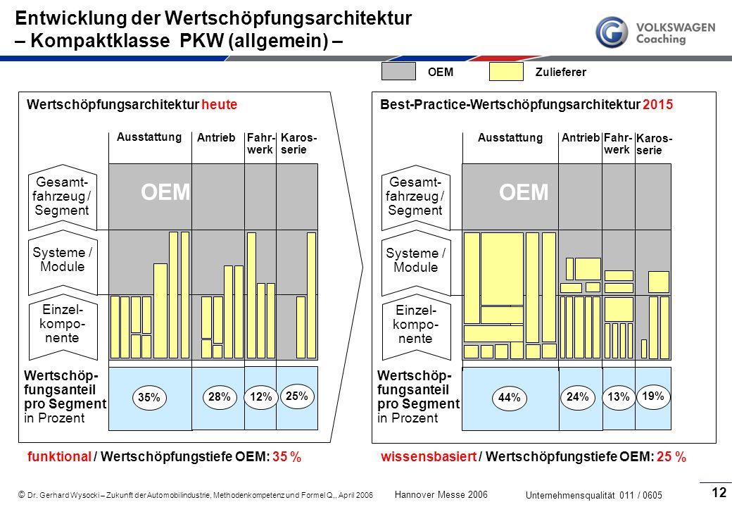 Entwicklung der Wertschöpfungsarchitektur – Kompaktklasse PKW (allgemein) –