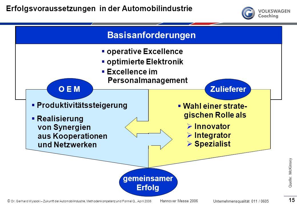 Erfolgsvoraussetzungen in der Automobilindustrie