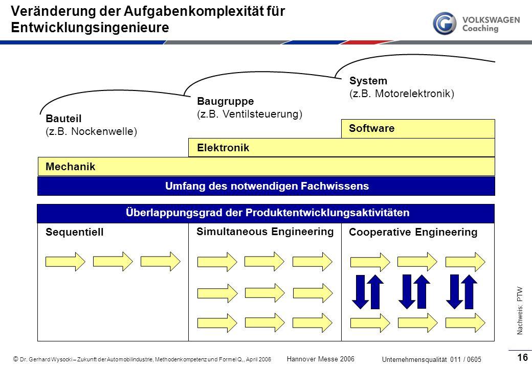 Veränderung der Aufgabenkomplexität für Entwicklungsingenieure