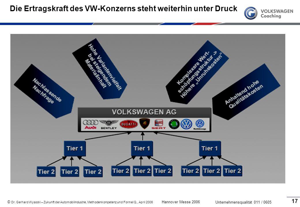 Die Ertragskraft des VW-Konzerns steht weiterhin unter Druck
