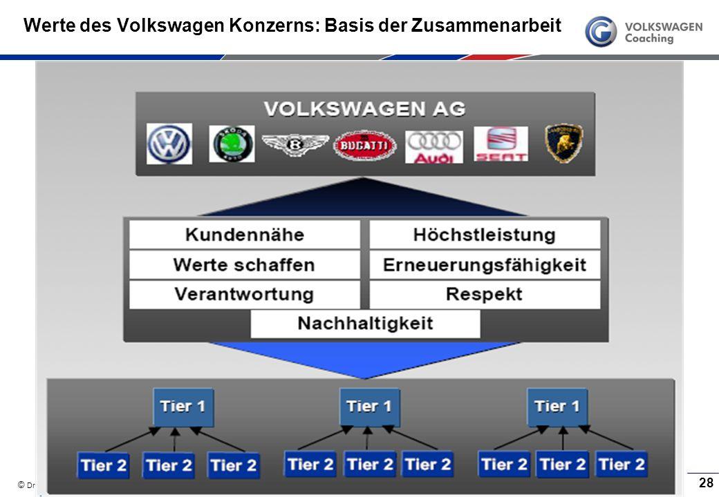 Werte des Volkswagen Konzerns: Basis der Zusammenarbeit