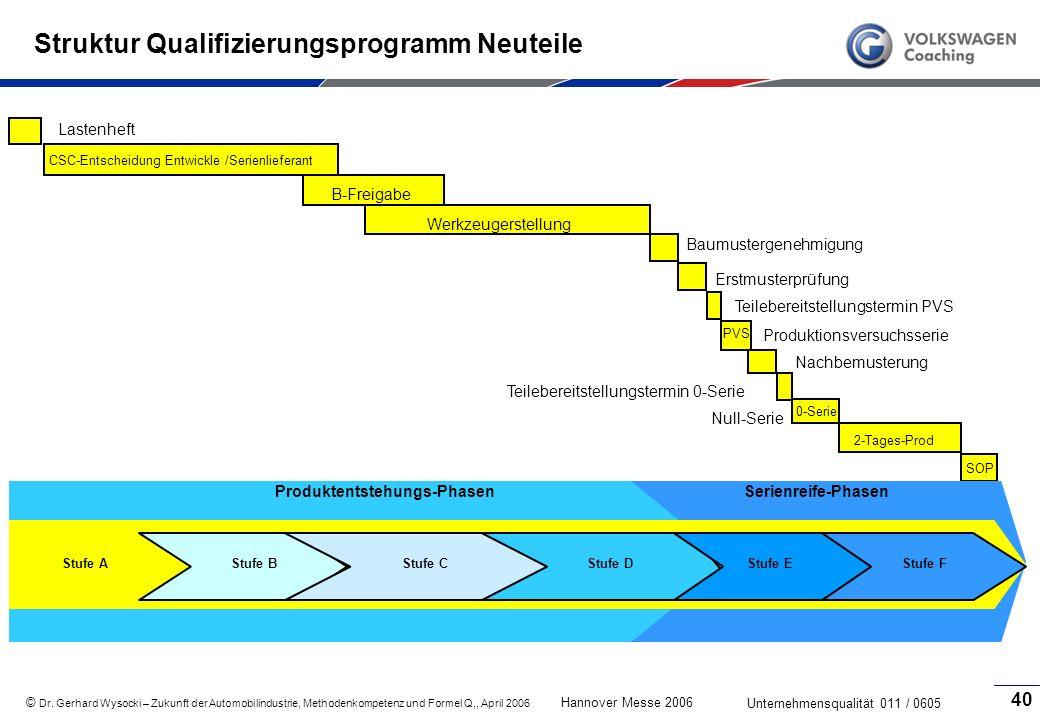 Struktur Qualifizierungsprogramm Neuteile
