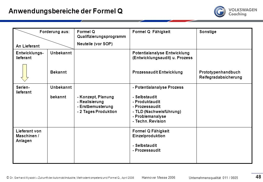 Anwendungsbereiche der Formel Q