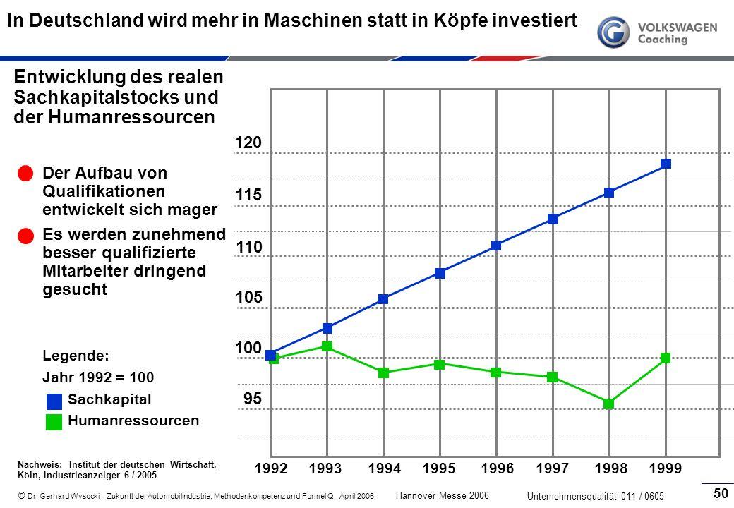 In Deutschland wird mehr in Maschinen statt in Köpfe investiert