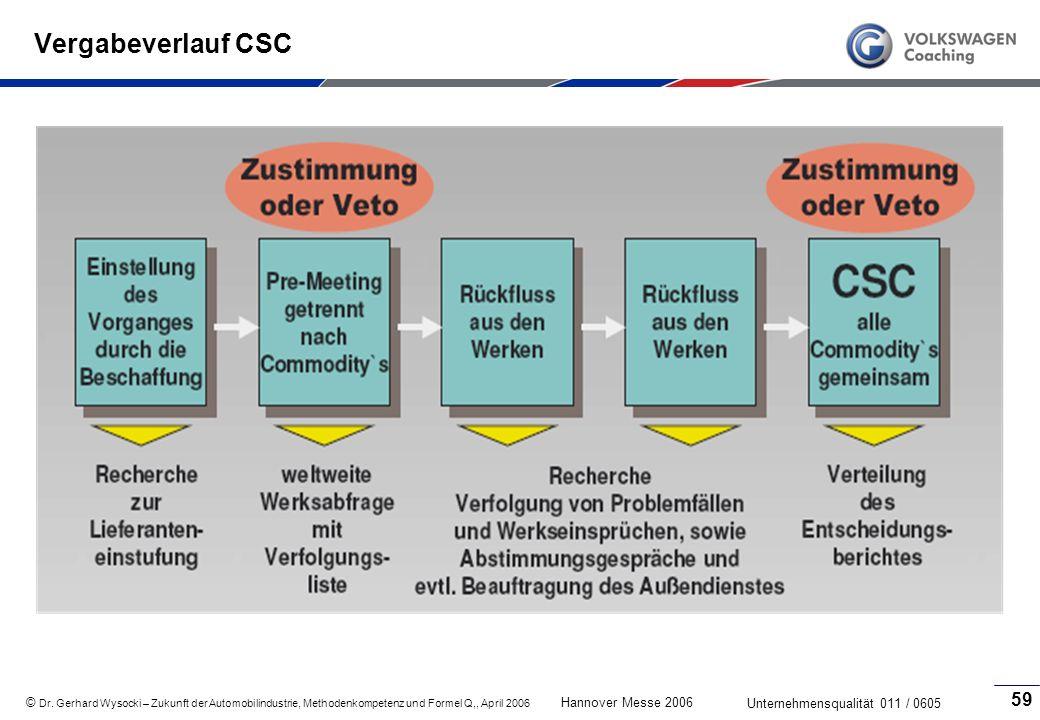 Vergabeverlauf CSC