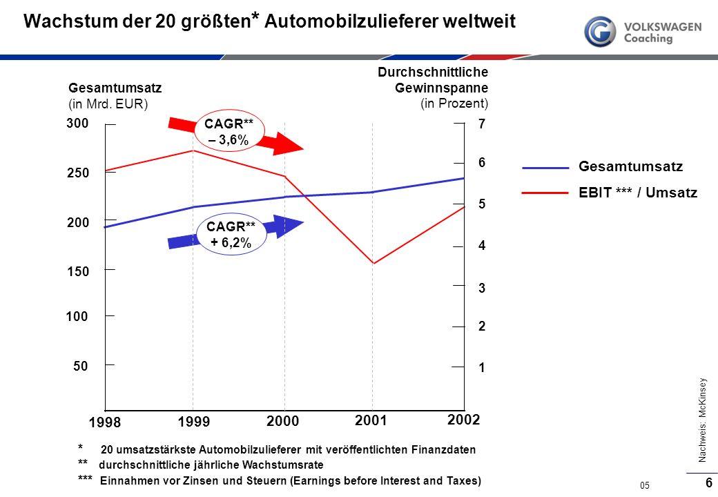 Wachstum der 20 größten* Automobilzulieferer weltweit