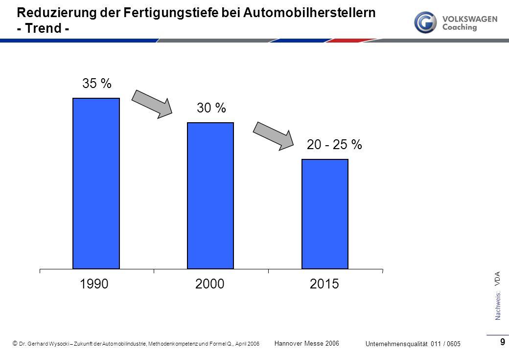 Reduzierung der Fertigungstiefe bei Automobilherstellern - Trend -
