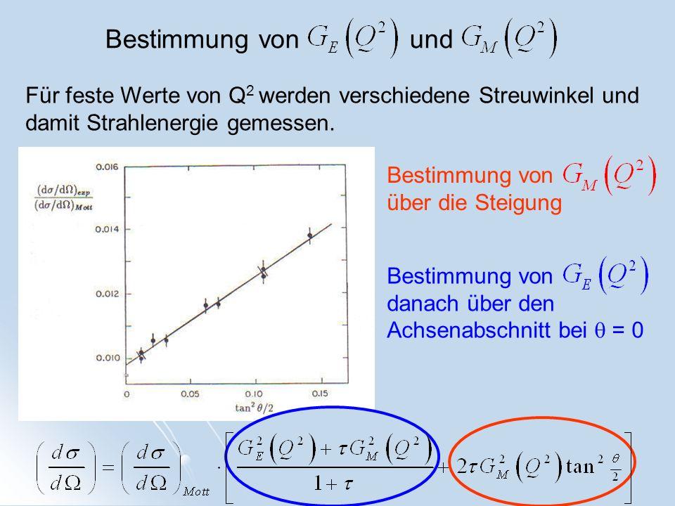 Bestimmung von und Für feste Werte von Q2 werden verschiedene Streuwinkel und damit Strahlenergie gemessen.