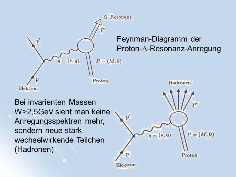 Feynman-Diagramm der Proton-D-Resonanz-Anregung