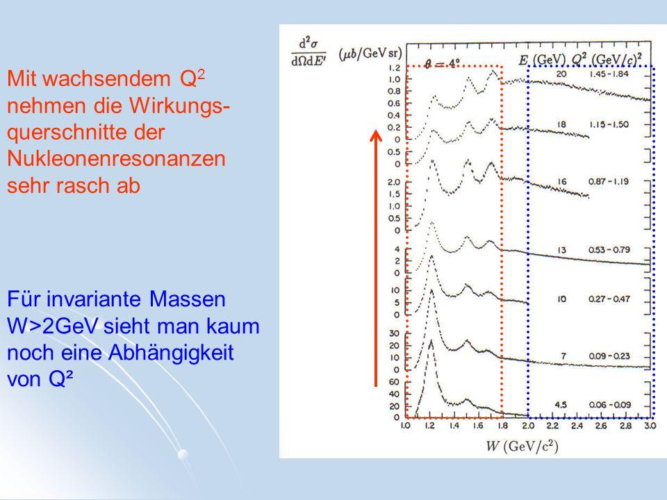 Mit wachsendem Q2 nehmen die Wirkungs-querschnitte der Nukleonenresonanzen sehr rasch ab
