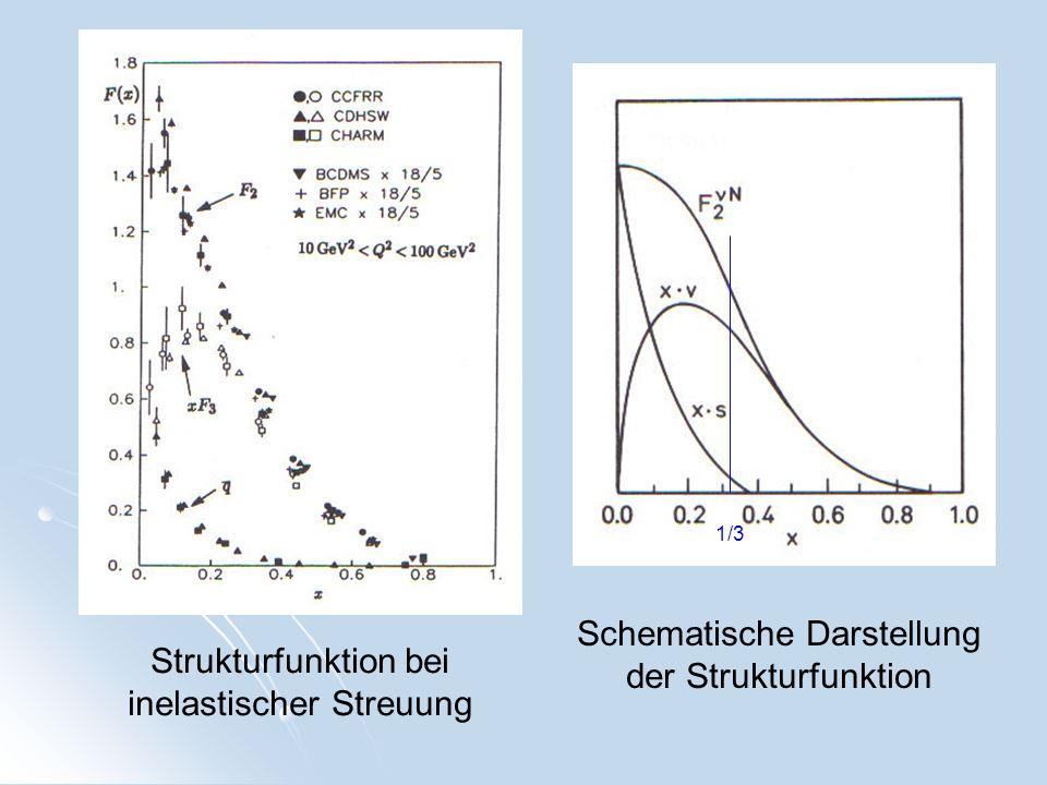 Schematische Darstellung der Strukturfunktion