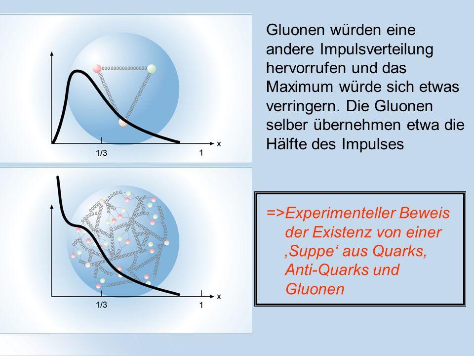 Gluonen würden eine andere Impulsverteilung hervorrufen und das Maximum würde sich etwas verringern. Die Gluonen selber übernehmen etwa die Hälfte des Impulses