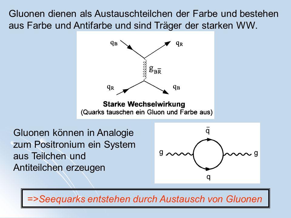 Gluonen dienen als Austauschteilchen der Farbe und bestehen aus Farbe und Antifarbe und sind Träger der starken WW.