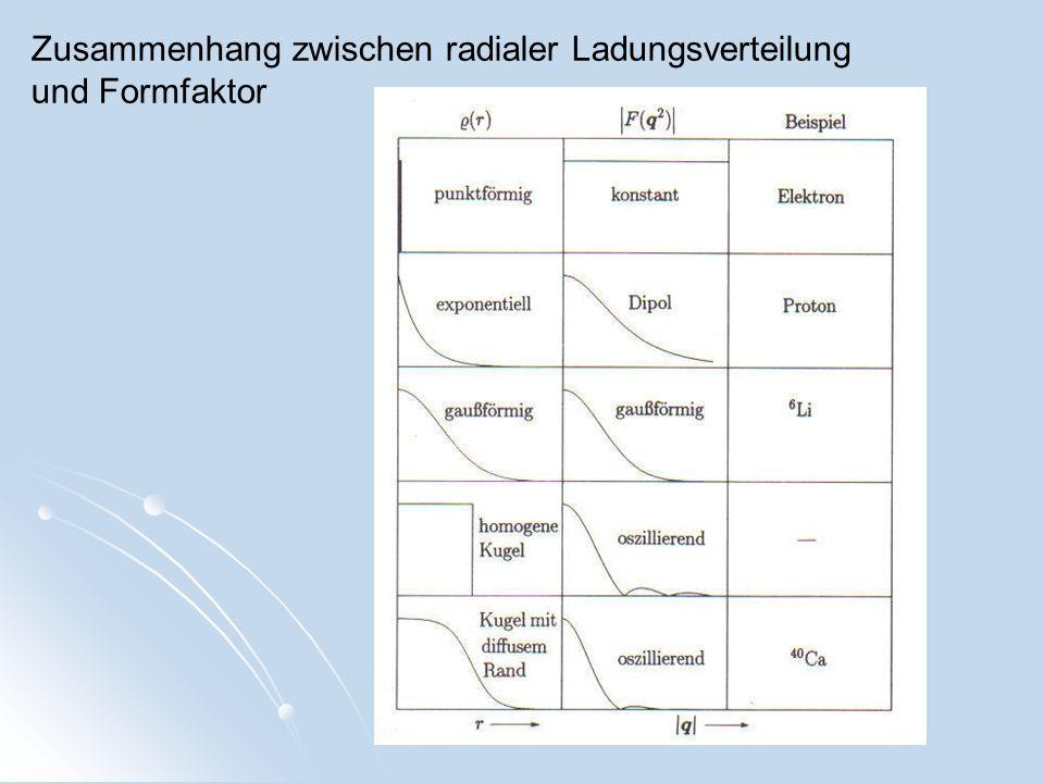 Zusammenhang zwischen radialer Ladungsverteilung und Formfaktor
