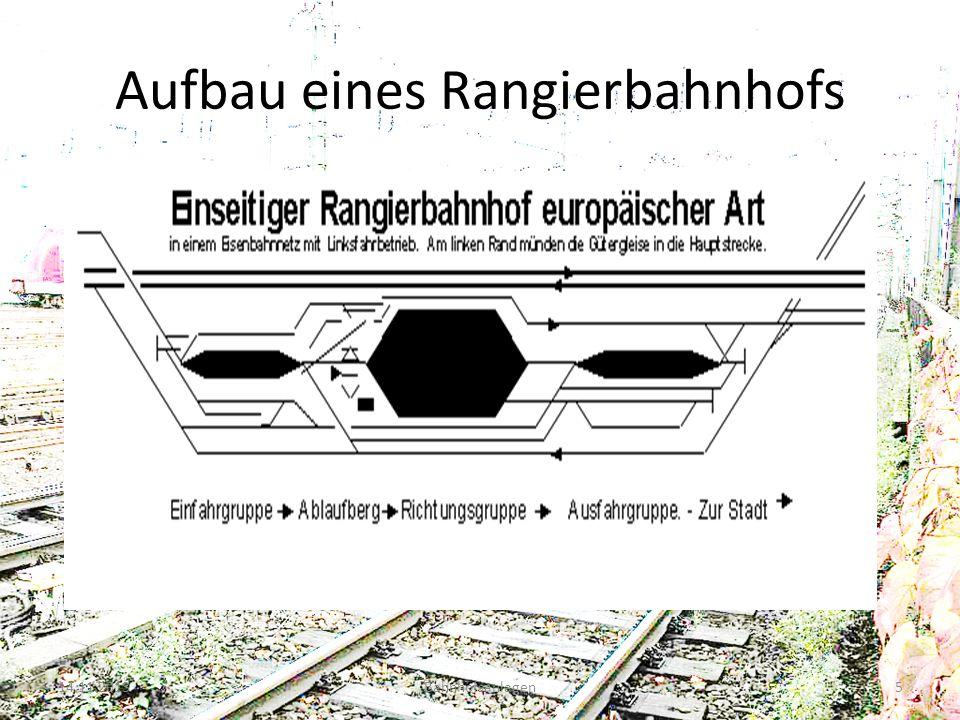 Aufbau eines Rangierbahnhofs