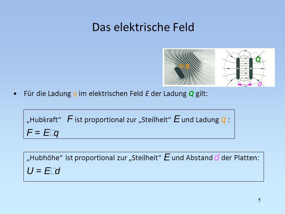 Das elektrische Feld F = E×q U = E×d Q d