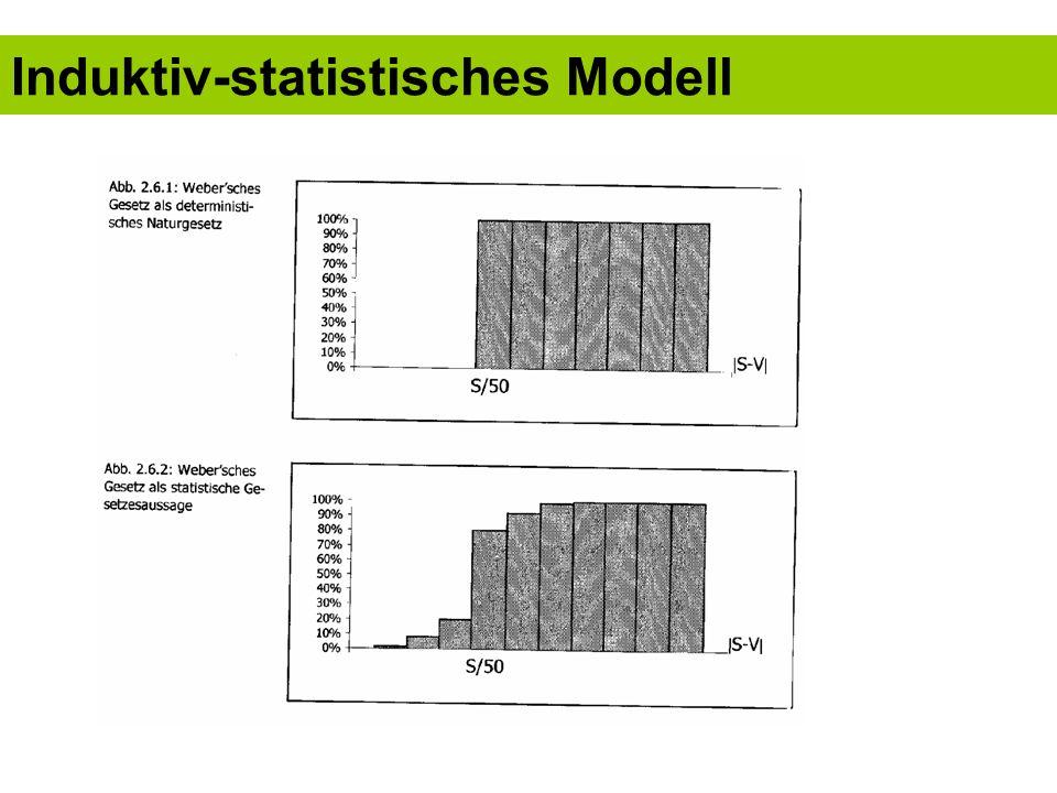 Induktiv-statistisches Modell