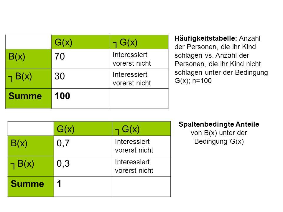 Spaltenbedingte Anteile von B(x) unter der Bedingung G(x)