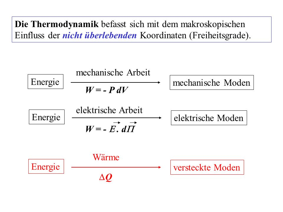 Die Thermodynamik befasst sich mit dem makroskopischen Einfluss der nicht überlebenden Koordinaten (Freiheitsgrade).