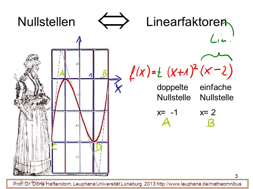 Nullstellen Linearfaktoren