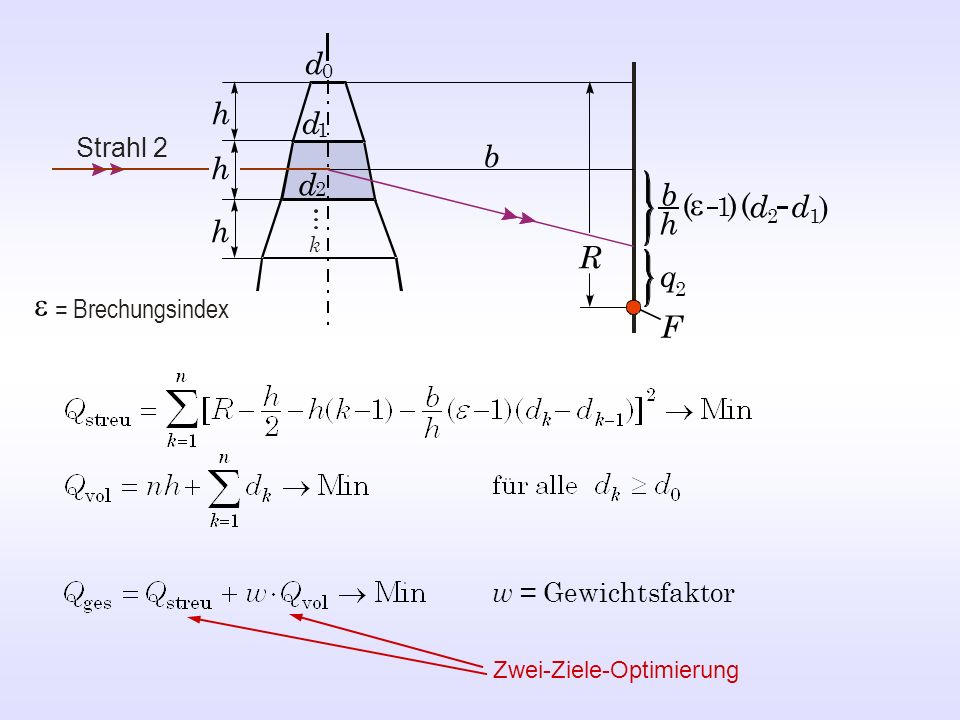 e e d h d b h d b ( ) ( d d ) h h R q F 1 Strahl 2 = Brechungsindex