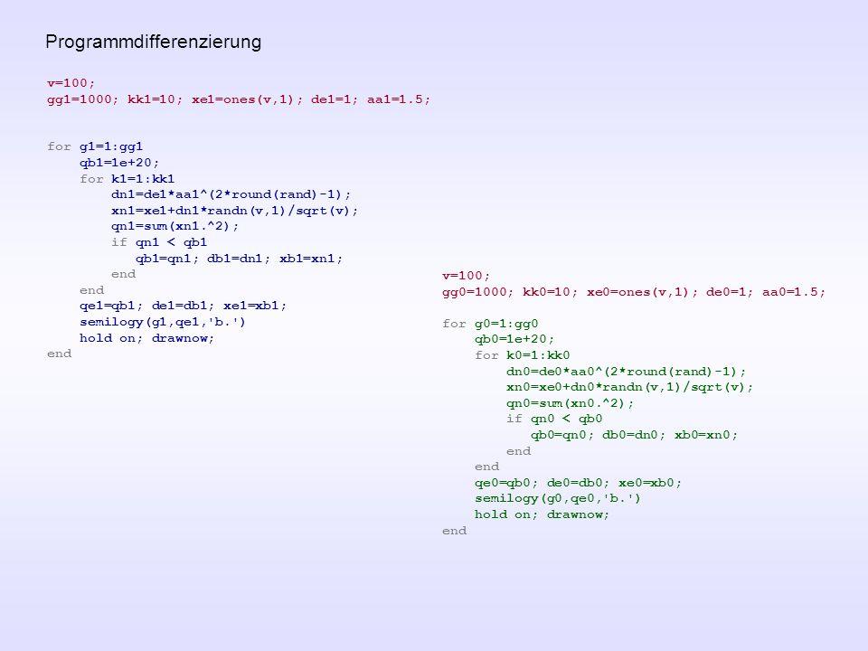 Programmdifferenzierung