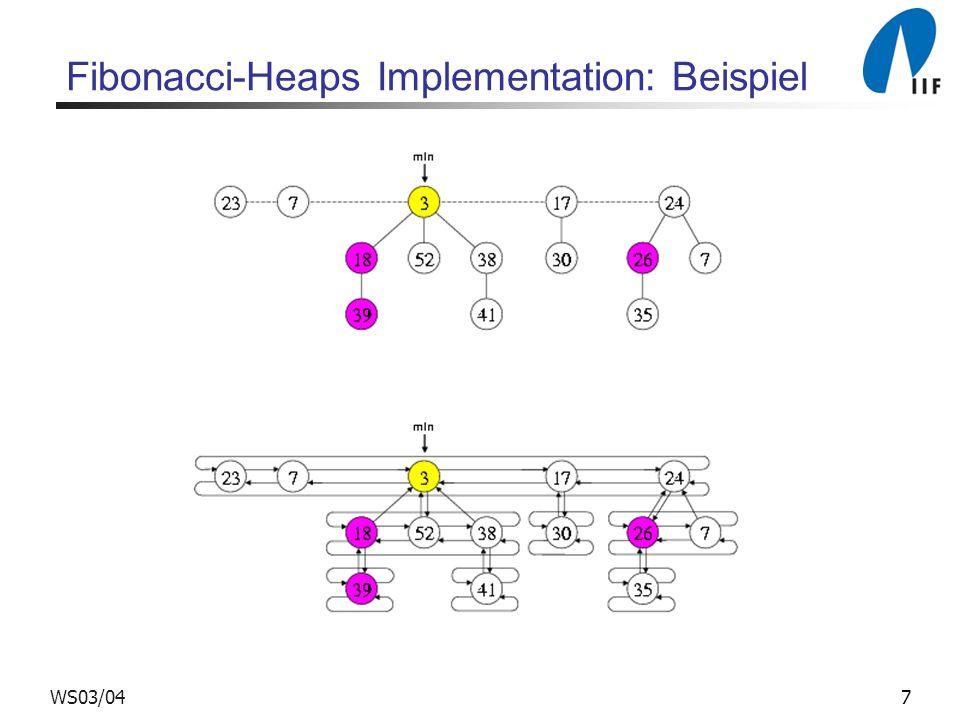 Fibonacci-Heaps Implementation: Beispiel