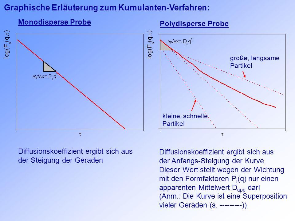 Graphische Erläuterung zum Kumulanten-Verfahren: