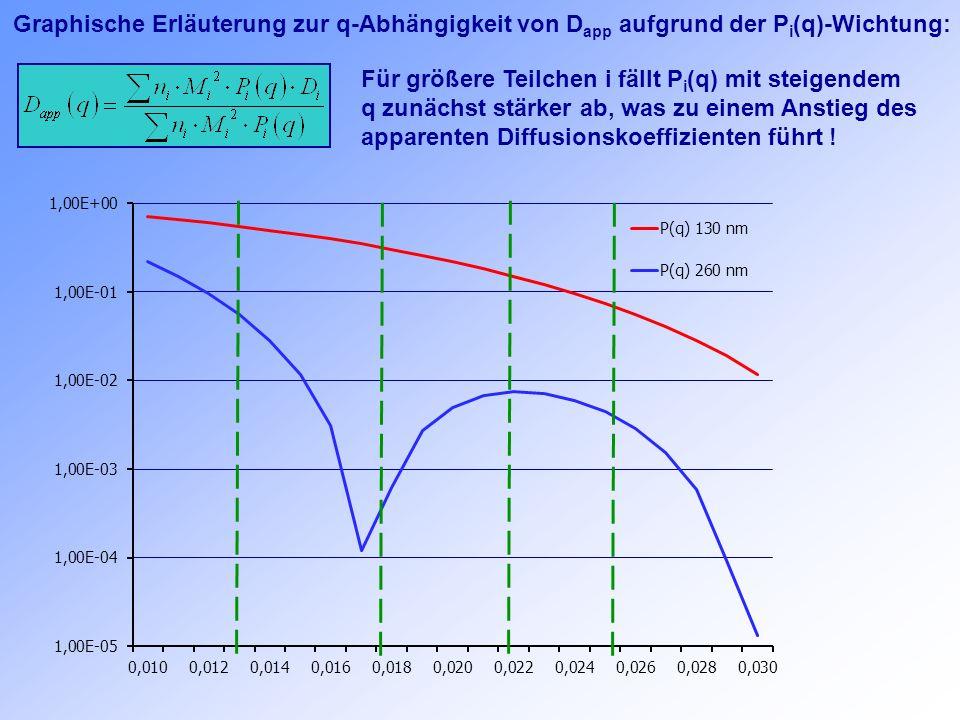 Graphische Erläuterung zur q-Abhängigkeit von Dapp aufgrund der Pi(q)-Wichtung: