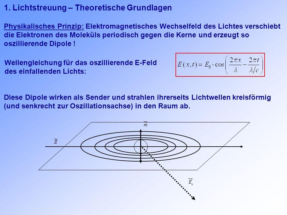 1. Lichtstreuung – Theoretische Grundlagen