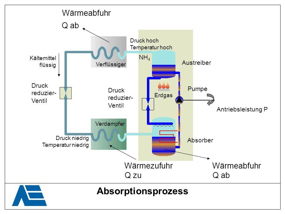 Absorptionsprozess Wärmeabfuhr Q ab Wärmezufuhr Wärmeabfuhr Q zu Q ab