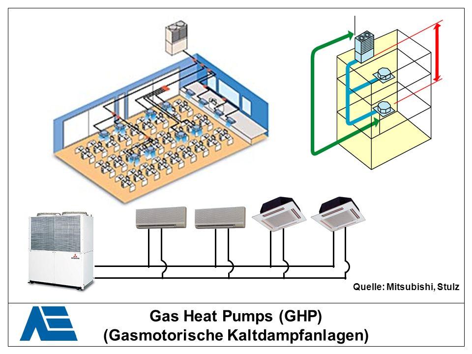 Quelle: Mitsubishi, Stulz (Gasmotorische Kaltdampfanlagen)