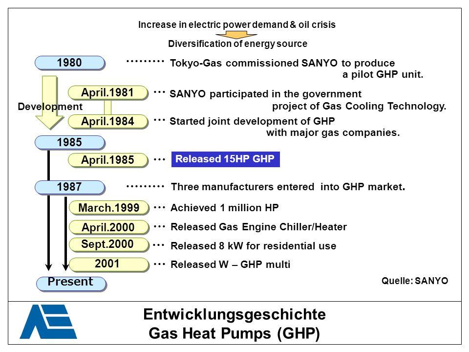Entwicklungsgeschichte Gas Heat Pumps (GHP)