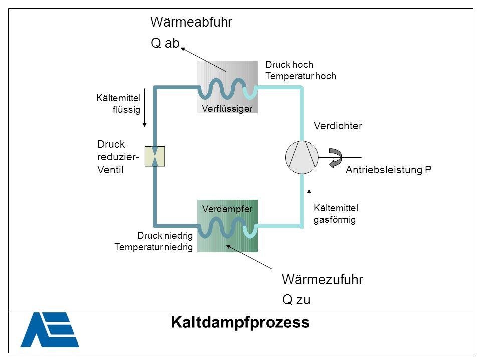 Kaltdampfprozess Wärmeabfuhr Q ab Wärmezufuhr Q zu Verdichter Druck