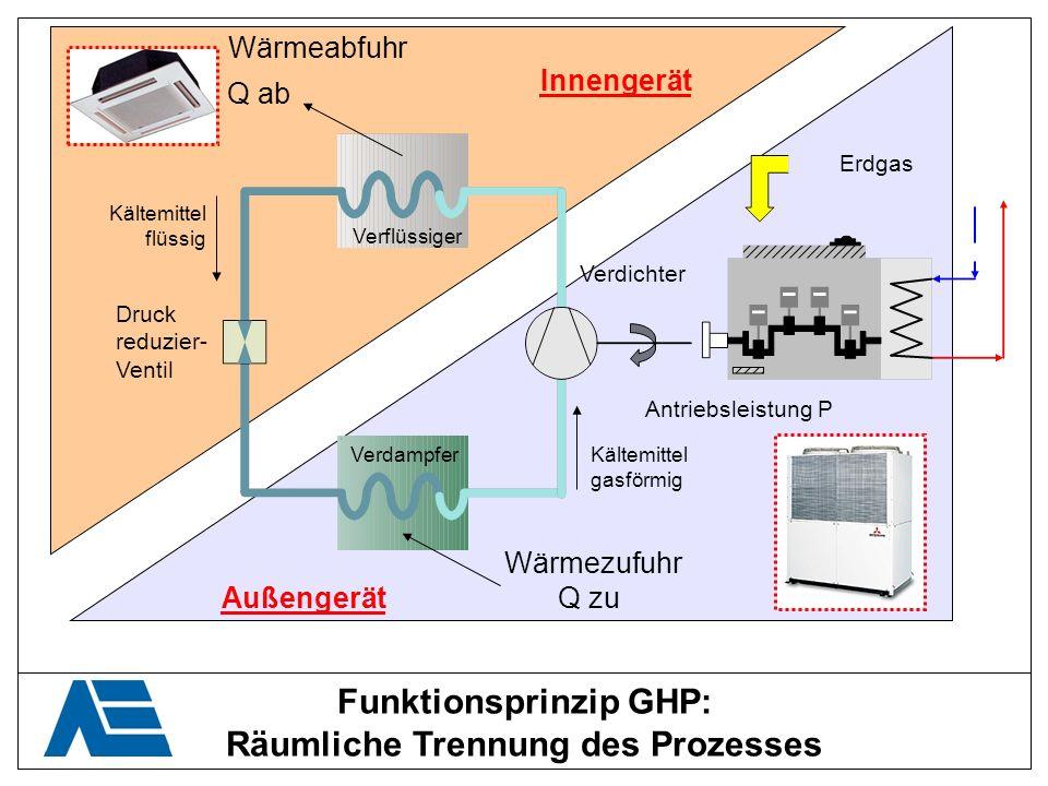 Funktionsprinzip GHP: Räumliche Trennung des Prozesses