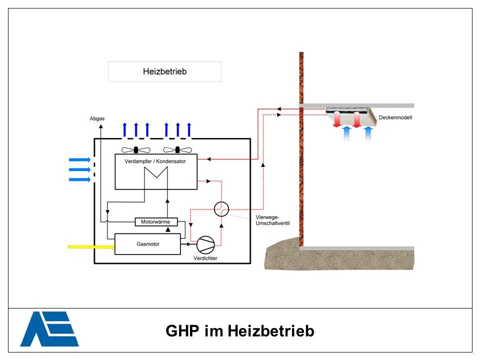 GHP im Heizbetrieb