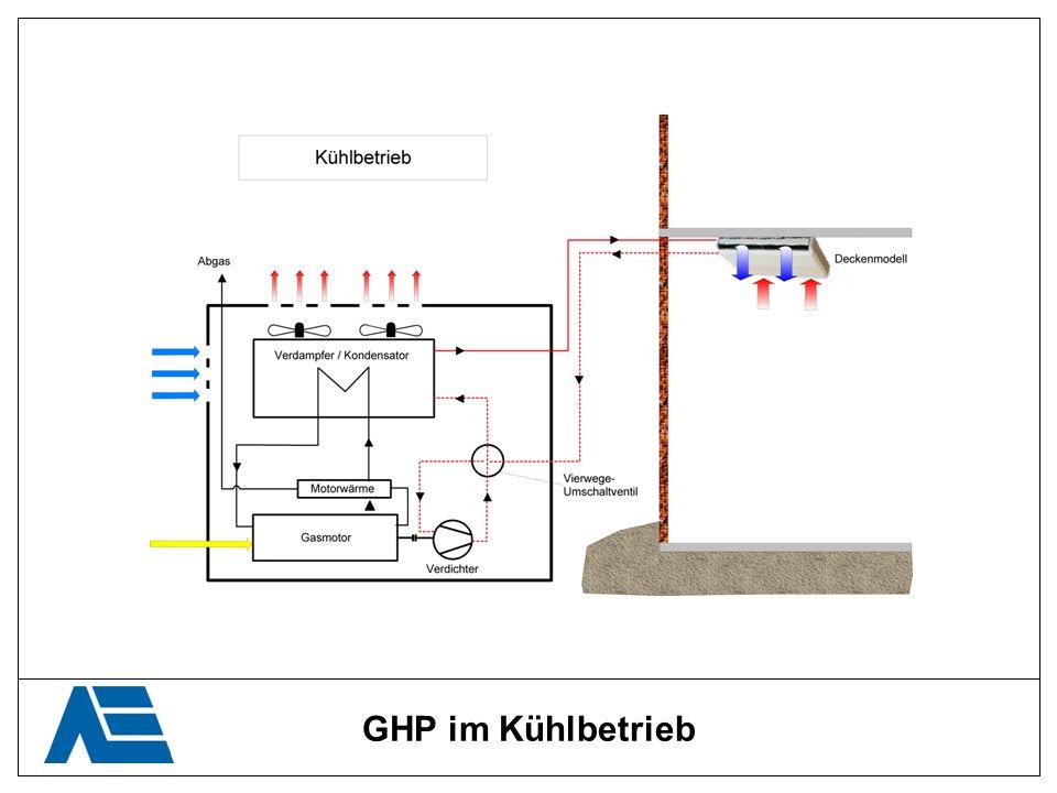 GHP im Kühlbetrieb