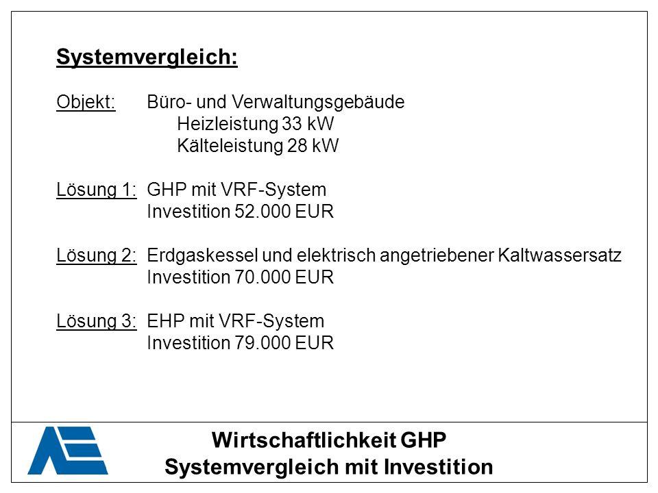 Wirtschaftlichkeit GHP Systemvergleich mit Investition