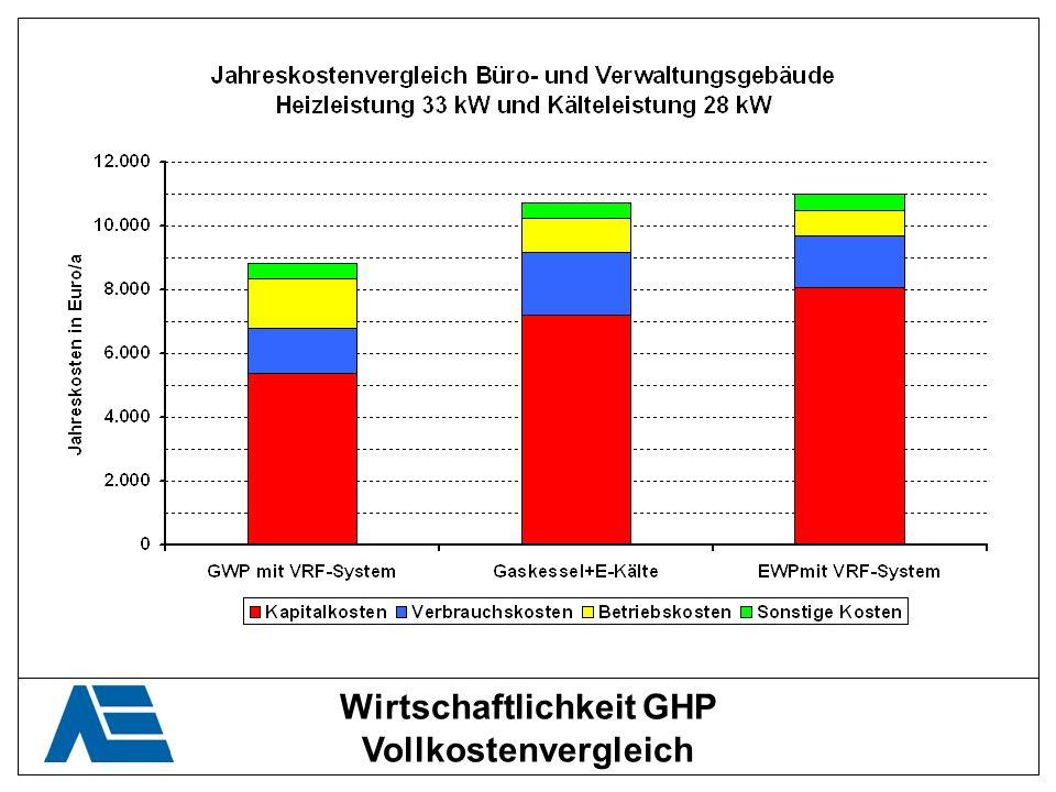 Wirtschaftlichkeit GHP