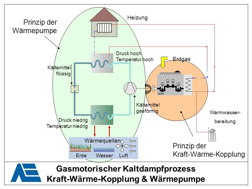Gasmotorischer Kaltdampfprozess Kraft-Wärme-Kopplung & Wärmepumpe