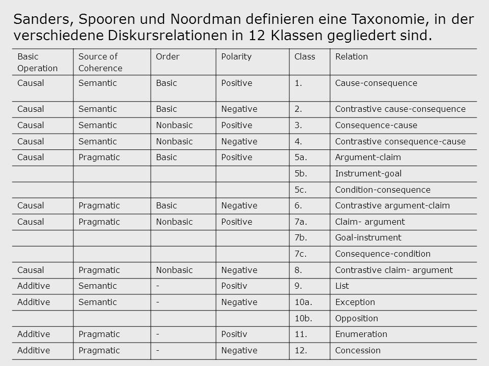 Sanders, Spooren und Noordman definieren eine Taxonomie, in der