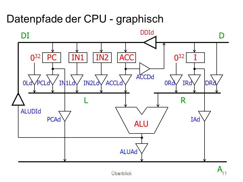 Datenpfade der CPU - graphisch