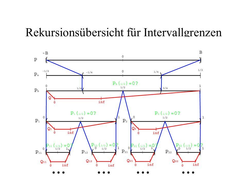 Rekursionsübersicht für Intervallgrenzen
