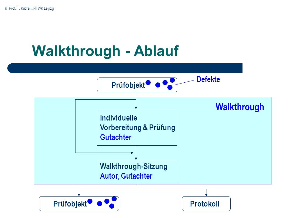 Walkthrough - Ablauf Defekte Prüfobjekt Walkthrough Individuelle