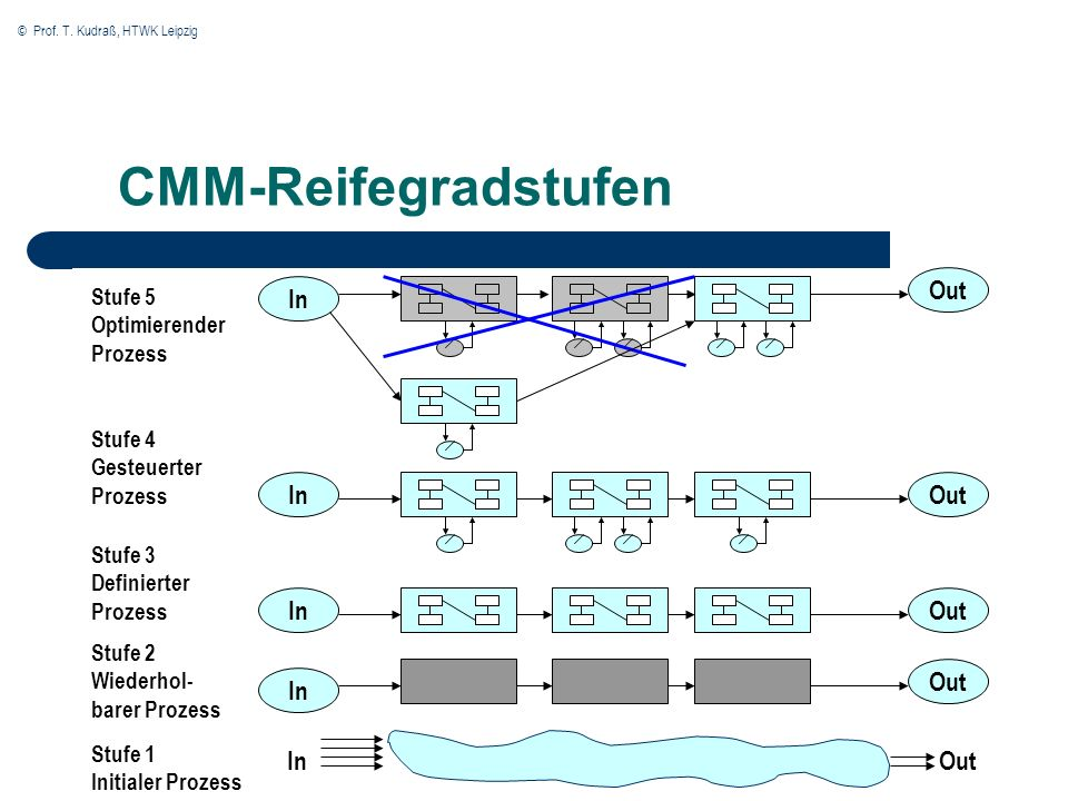 CMM-Reifegradstufen Out In In Out In Out Out In In Out Stufe 5