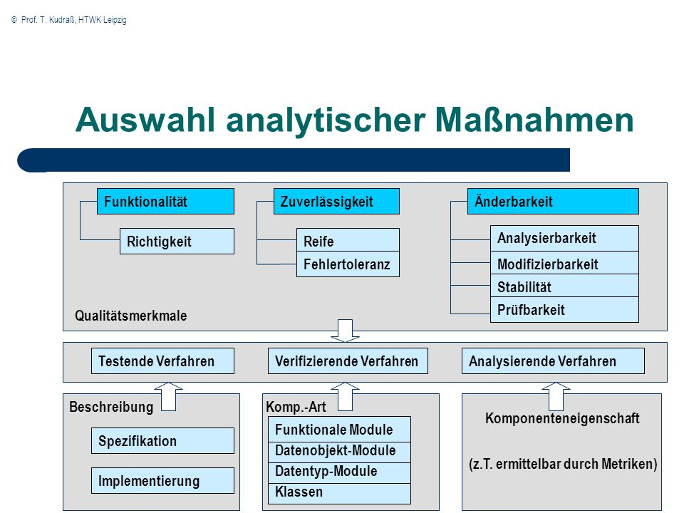 Auswahl analytischer Maßnahmen