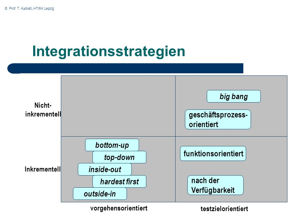 Integrationsstrategien