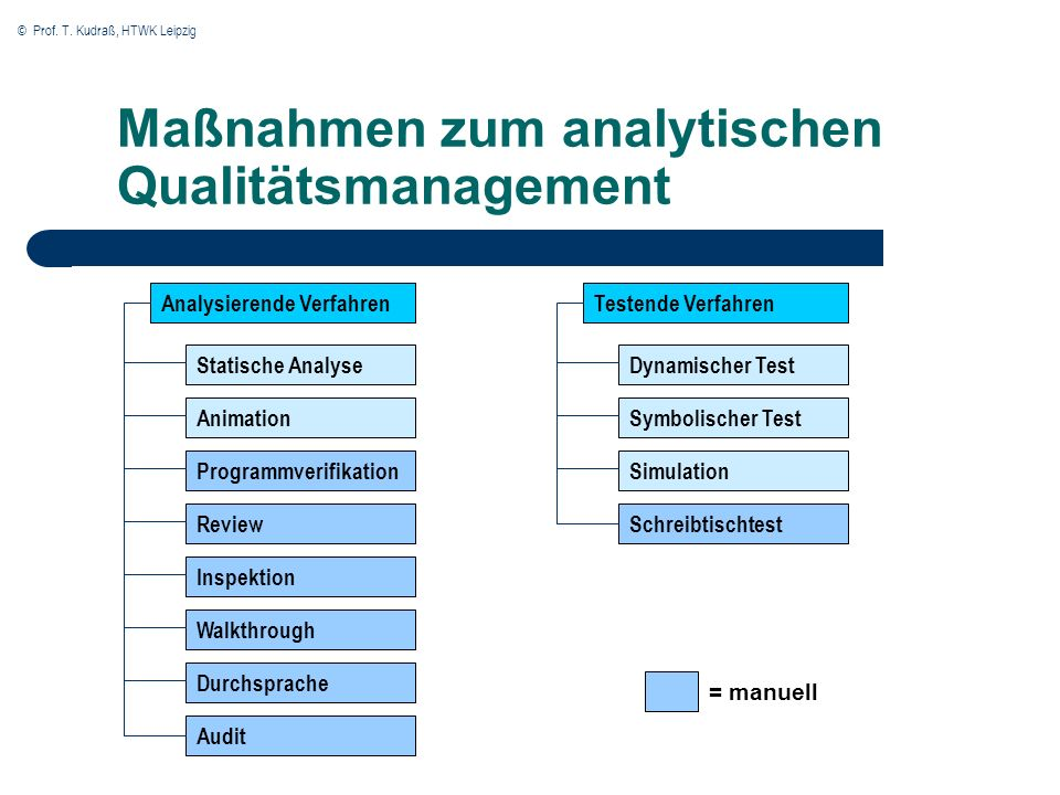 Maßnahmen zum analytischen Qualitätsmanagement